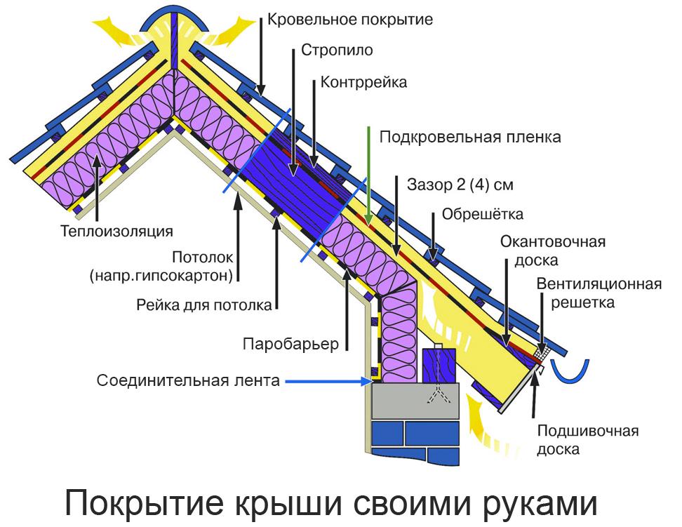 Схема монтажа крыши под металлочерепицу своими руками 70