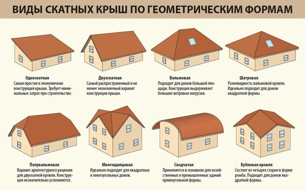 виды и устройства крыш
