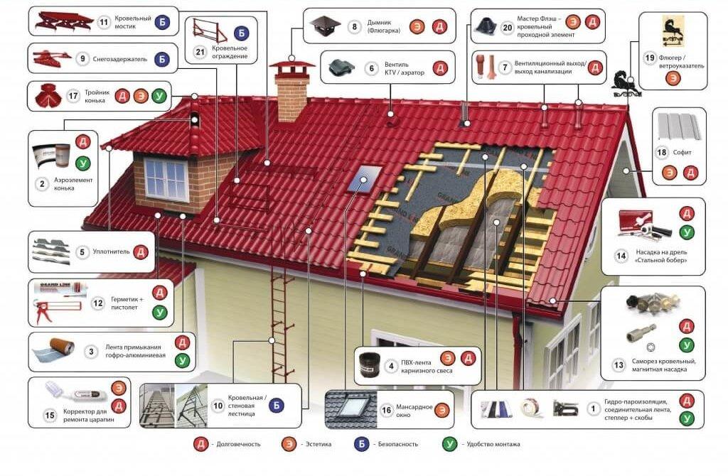 Устройство крыши - стоимость кровельных работ